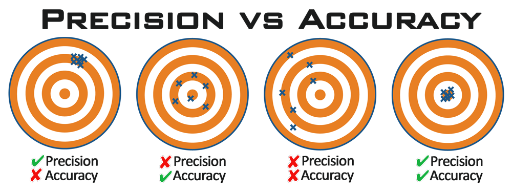 precision-vs-accuracy.png.03ac20f5bb08098d213a2a867c91f049.png